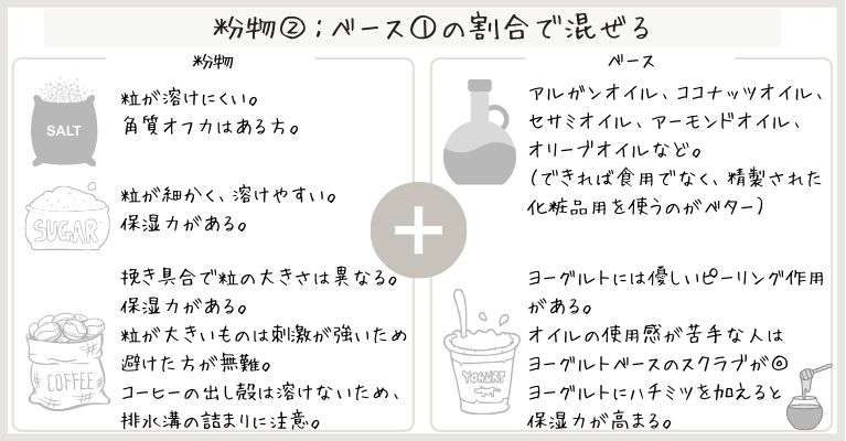 DIYスクラブレシピ