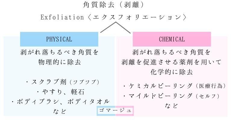 角質除去の方法を2つに大別した図